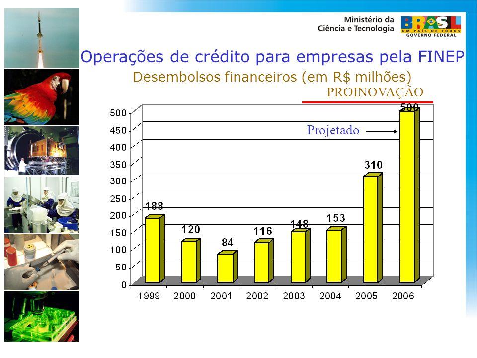 Operações de crédito para empresas pela FINEP Desembolsos financeiros (em R$ milhões) PROINOVAÇÃO Projetado