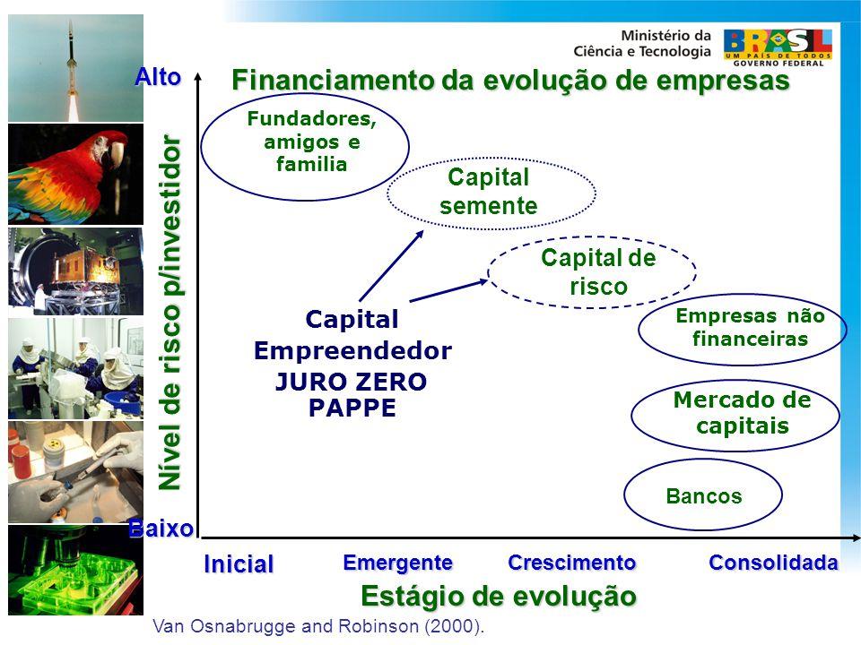 Fundadores, amigos e familia Estágio de evolução Bancos Capital de risco Empresas não financeiras Mercado de capitais Capital sementeInicialEmergenteC