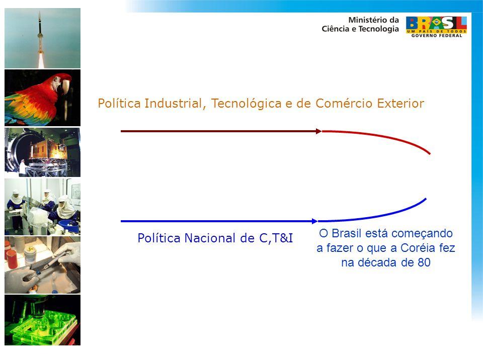 Política Industrial, Tecnológica e de Comércio Exterior Política Nacional de C,T&I O Brasil está começando a fazer o que a Coréia fez na década de 80
