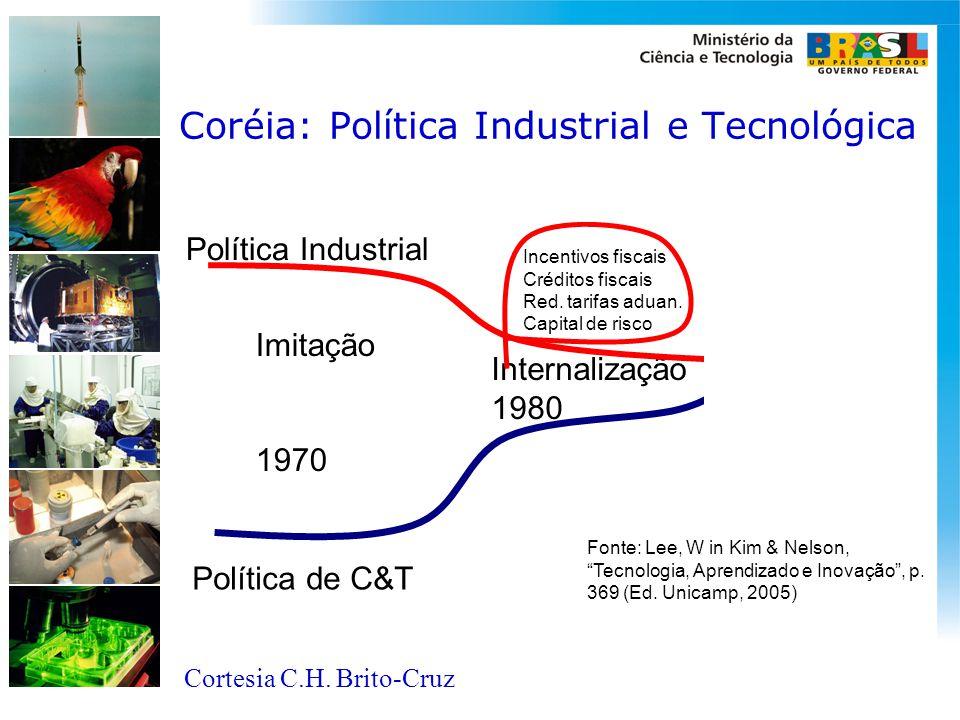 Coréia: Política Industrial e Tecnológica Política de C&T Política Industrial Imitação 1970 Internalização 1980 Inovação 1990 Fonte: Lee, W in Kim & N