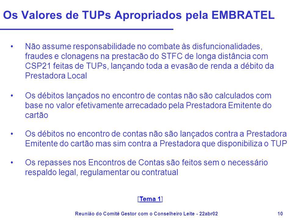 Reunião do Comitê Gestor com o Conselheiro Leite - 22abr0210 Os Valores de TUPs Apropriados pela EMBRATEL •Não assume responsabilidade no combate às d