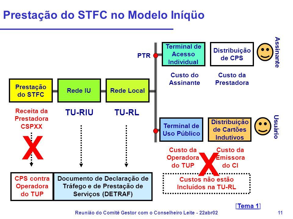 Reunião do Comitê Gestor com o Conselheiro Leite - 22abr0211 Prestação do STFC no Modelo Iníqüo Custos não estão Incluídos na TU-RL Prestação do STFC