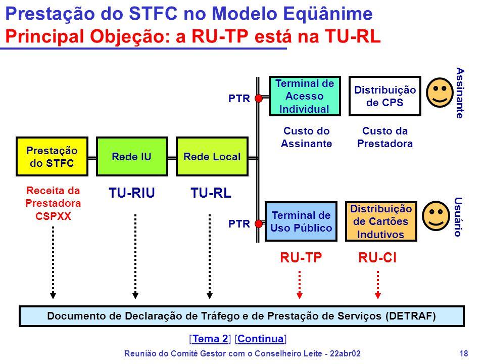 Reunião do Comitê Gestor com o Conselheiro Leite - 22abr0218 Prestação do STFC no Modelo Eqüânime Principal Objeção: a RU-TP está na TU-RL Prestação d