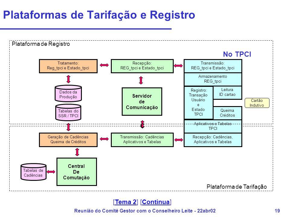 Reunião do Comitê Gestor com o Conselheiro Leite - 22abr0219 Plataformas de Tarifação e Registro Servidor de Comunicação Geração de Cadências Queima de Créditos Tabelas de Cadências Transmissão: Cadências Aplicativos e Tabelas Dados da Produção Recepção: REG_tpci e Estado_tpci Tratamento: Reg_tpci e Estado_tpci Tabelas do SSR / TPCI c Cartão Indutivo Leitura ID cartao Registro: Transação Usuário e Estado TPCI Armazenamento REG_tpci Queima Créditos Aplicativos e Tabelas TPCI Transmissão: REG_tpci e Estado_tpci Recepção: Cadências, Aplicativos e Tabelas No TPCI Central De Comutação Plataforma de Tarifação Plataforma de Registro [Tema 2] [Continua]Tema 2Continua