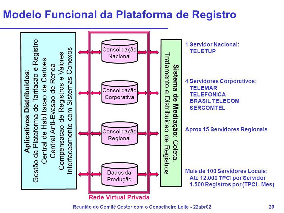 Reunião do Comitê Gestor com o Conselheiro Leite - 22abr0220 Modelo Funcional da Plataforma de Registro Dados da Produção Consolidação Regional Consol