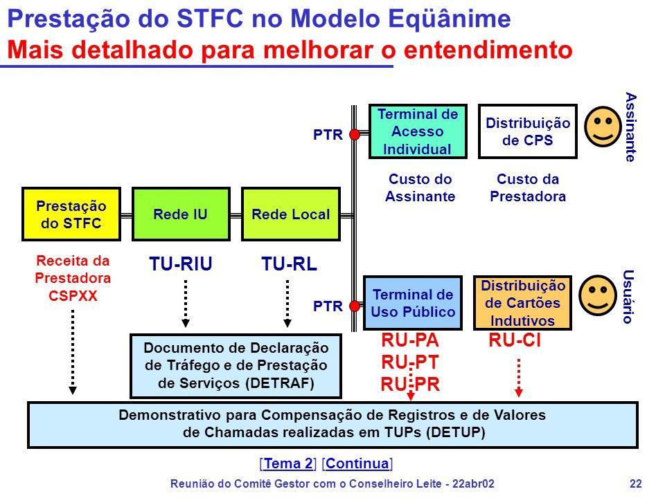 Reunião do Comitê Gestor com o Conselheiro Leite - 22abr0222 Prestação do STFC no Modelo Eqüânime Mais detalhado para melhorar o entendimento Prestaçã