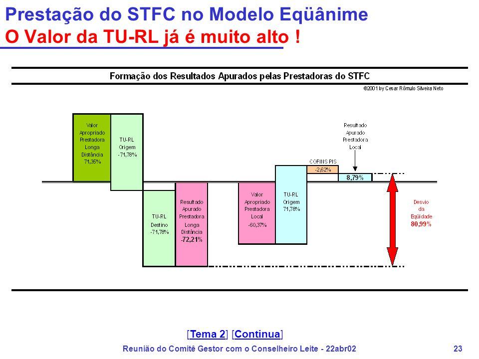 Reunião do Comitê Gestor com o Conselheiro Leite - 22abr0223 Prestação do STFC no Modelo Eqüânime O Valor da TU-RL já é muito alto ! [Tema 2] [Continu
