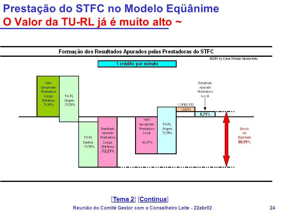 Reunião do Comitê Gestor com o Conselheiro Leite - 22abr0224 Prestação do STFC no Modelo Eqüânime O Valor da TU-RL já é muito alto ~ [Tema 2] [Continu