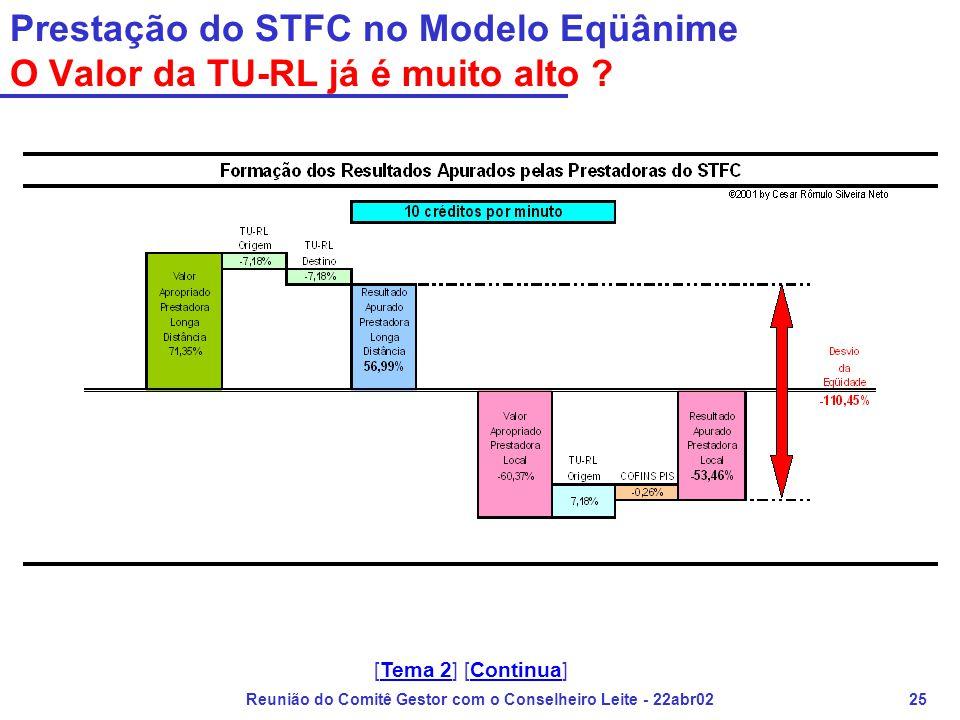 Reunião do Comitê Gestor com o Conselheiro Leite - 22abr0225 Prestação do STFC no Modelo Eqüânime O Valor da TU-RL já é muito alto ? [Tema 2] [Continu