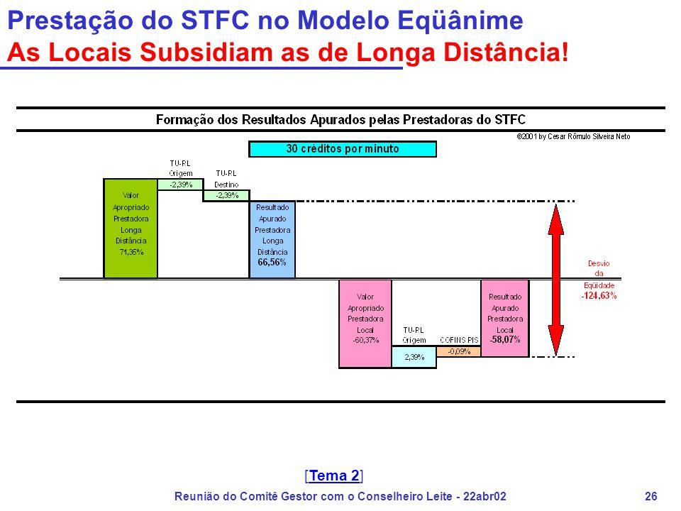 Reunião do Comitê Gestor com o Conselheiro Leite - 22abr0226 Prestação do STFC no Modelo Eqüânime As Locais Subsidiam as de Longa Distância! [Tema 2]T