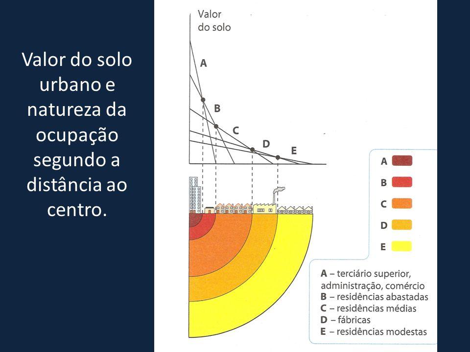Valor do solo urbano e natureza da ocupação segundo a distância ao centro.