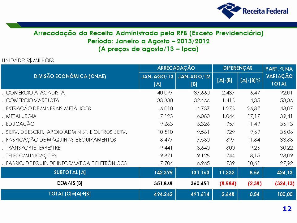 12 Arrecadação da Receita Administrada pela RFB (Exceto Previdenciária) Período: Janeiro a Agosto – 2013/2012 (A preços de agosto/13 – Ipca)