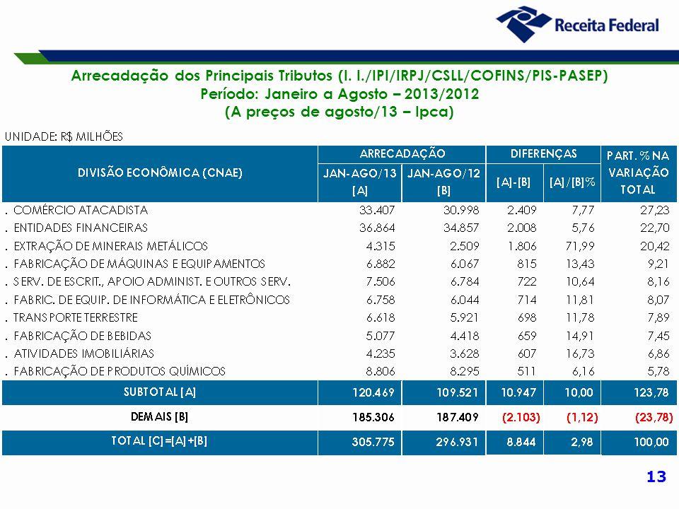 13 Arrecadação dos Principais Tributos (I. I./IPI/IRPJ/CSLL/COFINS/PIS-PASEP) Período: Janeiro a Agosto – 2013/2012 (A preços de agosto/13 – Ipca)