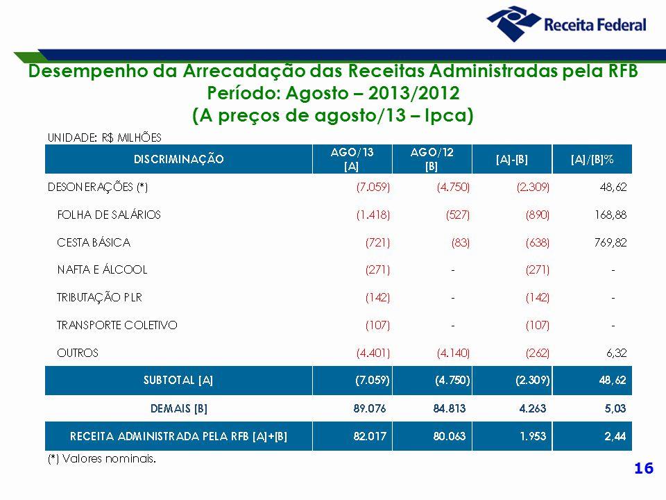 16 Desempenho da Arrecadação das Receitas Administradas pela RFB Período: Agosto – 2013/2012 (A preços de agosto/13 – Ipca)