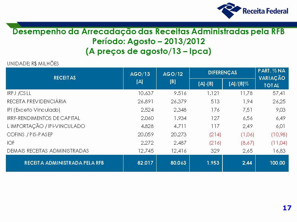 17 Desempenho da Arrecadação das Receitas Administradas pela RFB Período: Agosto – 2013/2012 (A preços de agosto/13 – Ipca)