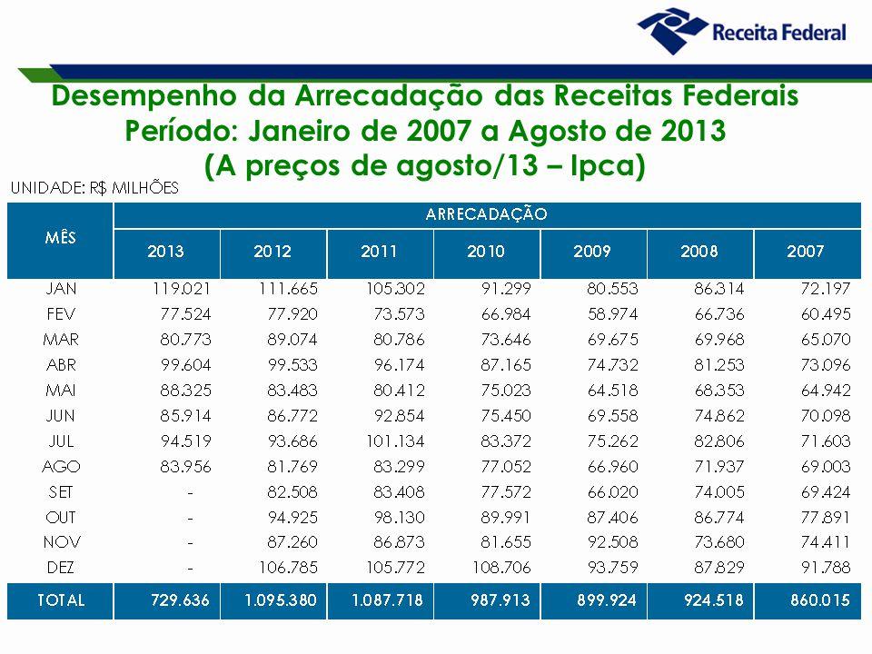 19 Desempenho da Arrecadação das Receitas Federais Período: Janeiro de 2007 a Agosto de 2013 (A preços de agosto/13 – Ipca)