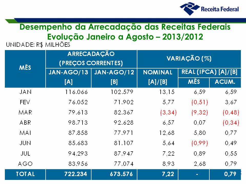 2 Desempenho da Arrecadação das Receitas Federais Evolução Janeiro a Agosto – 2013/2012