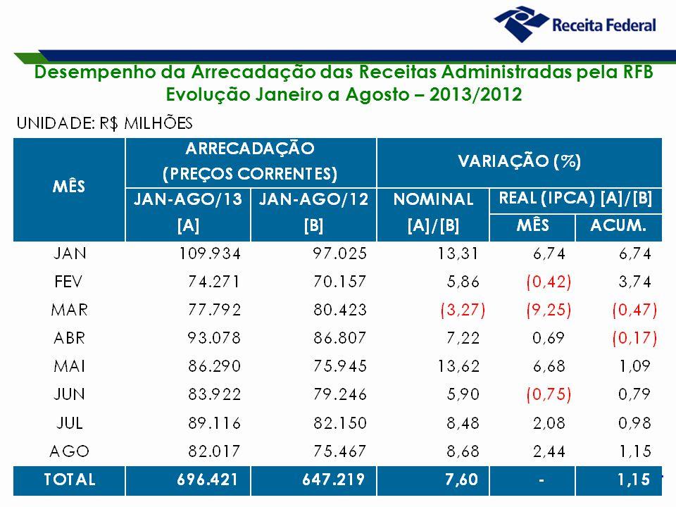 4 Desempenho da Arrecadação das Receitas Administradas pela RFB Evolução Janeiro a Agosto – 2013/2012