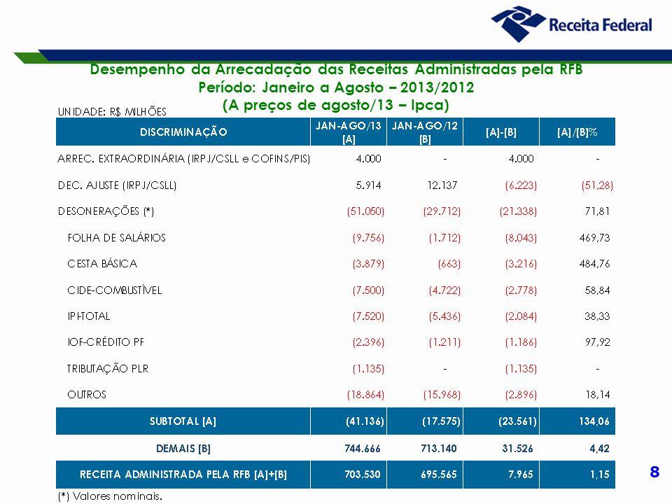 8 Desempenho da Arrecadação das Receitas Administradas pela RFB Período: Janeiro a Agosto – 2013/2012 (A preços de agosto/13 – Ipca)