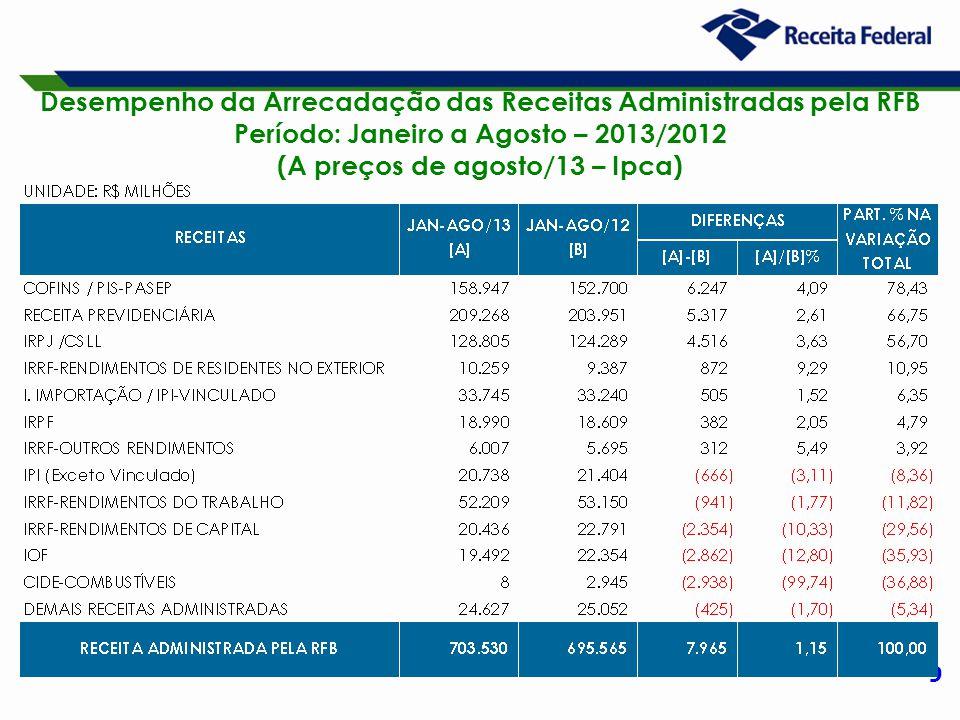 9 Desempenho da Arrecadação das Receitas Administradas pela RFB Período: Janeiro a Agosto – 2013/2012 (A preços de agosto/13 – Ipca)