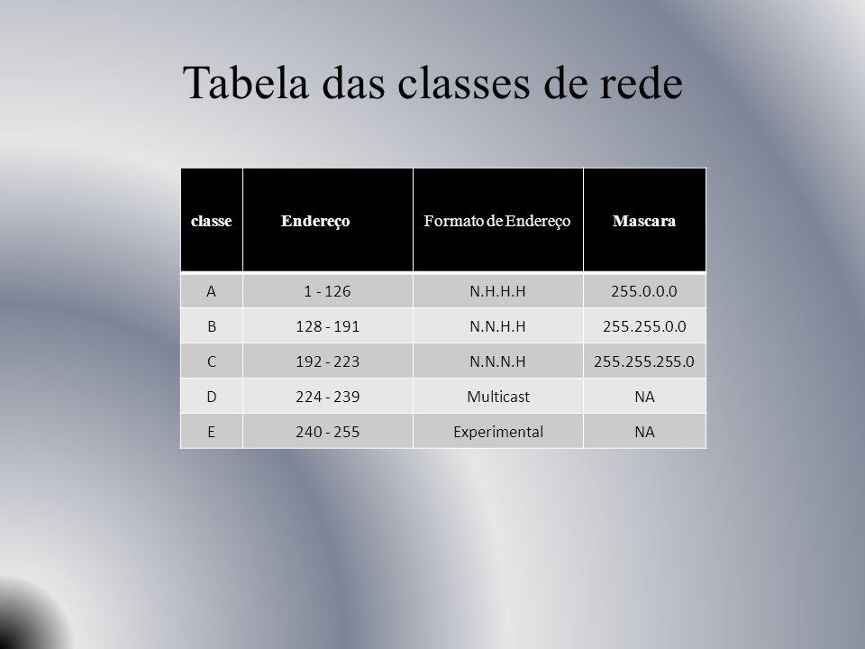 Tabela das classes de rede classe EndereçoFormato de EndereçoMascara A1 - 126N.H.H.H255.0.0.0 B128 - 191N.N.H.H255.255.0.0 C192 - 223N.N.N.H255.255.25