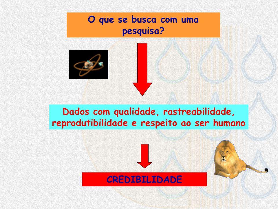 A Hierarquia das Evidências Revisões Sistemáticas? Estudos randomizados Estudos in vitro - Pesquisas em animais Experiência pessoal Estudos de coorte
