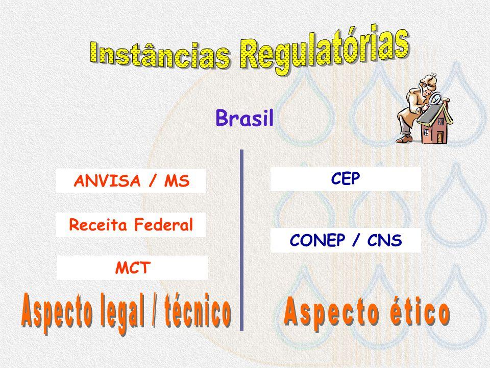 Autoridade Regulatória No CentroNo Brasil CEP No mundo ANVISA CONEP FDA EMEA ANMAT....