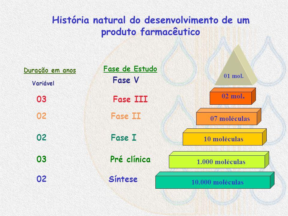 Desenvolvimento de uma nova droga CH 3 C 1 R 1-10 compostos Fase 1Fase 2 Fase 3 + Testes in vitro e em animais Submissão / aprovação pelas autoridades