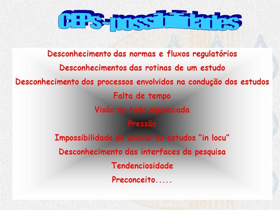 Manipulação de dados Falta de aderência aos processos estabelecidos (desvios) Fraudes Desconhecimento (metodologia, fluxos regulatórios, princípios ét