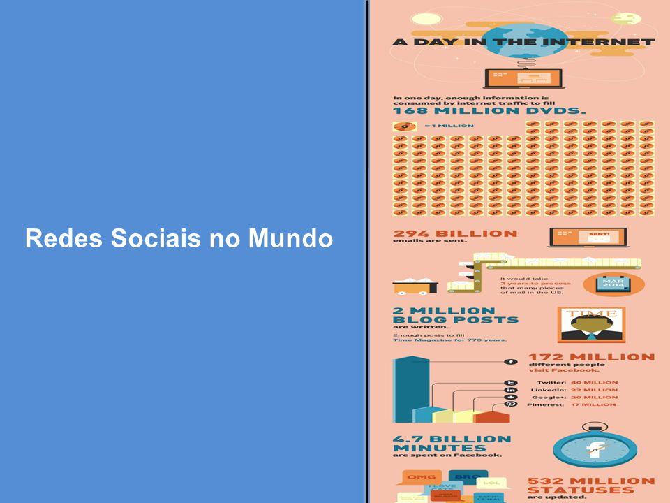 Redes Sociais no Mundo