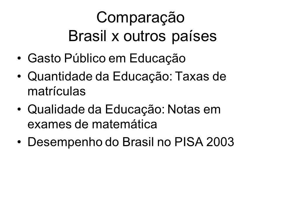 Comparação Brasil x outros países •Gasto Público em Educação •Quantidade da Educação: Taxas de matrículas •Qualidade da Educação: Notas em exames de m