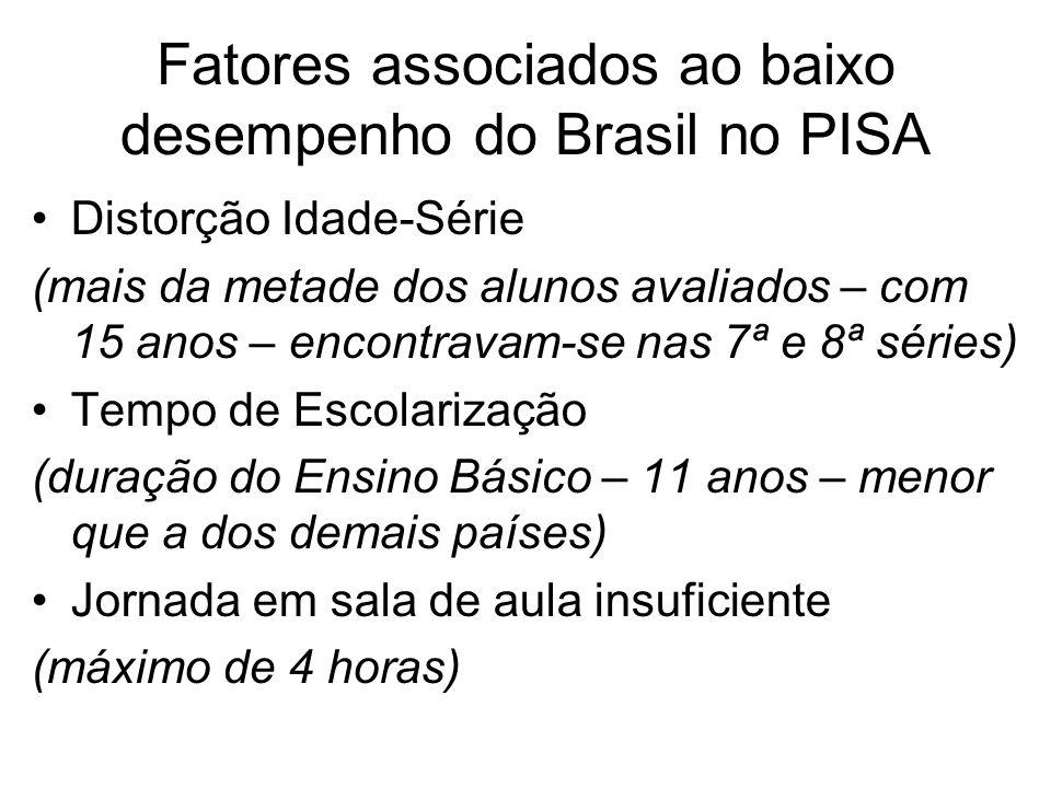 Fatores associados ao baixo desempenho do Brasil no PISA •Distorção Idade-Série (mais da metade dos alunos avaliados – com 15 anos – encontravam-se na