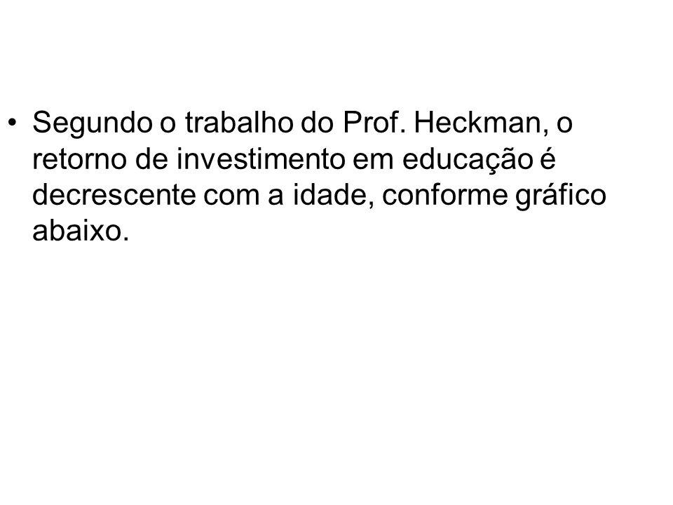 •Segundo o trabalho do Prof. Heckman, o retorno de investimento em educação é decrescente com a idade, conforme gráfico abaixo.