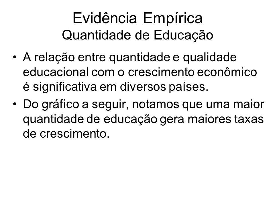 Evidência Empírica Quantidade de Educação •A relação entre quantidade e qualidade educacional com o crescimento econômico é significativa em diversos