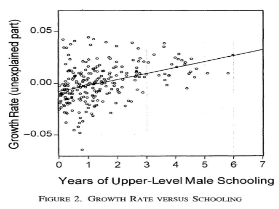 Fecundidade segundo o nível de renda e escolarização materna •Dos gráficos a seguir notamos que: •(i) a fecundidade está inversamente relacionada com a renda; •(ii) a fecundidade está inversamente relacionada com escolarização materna.