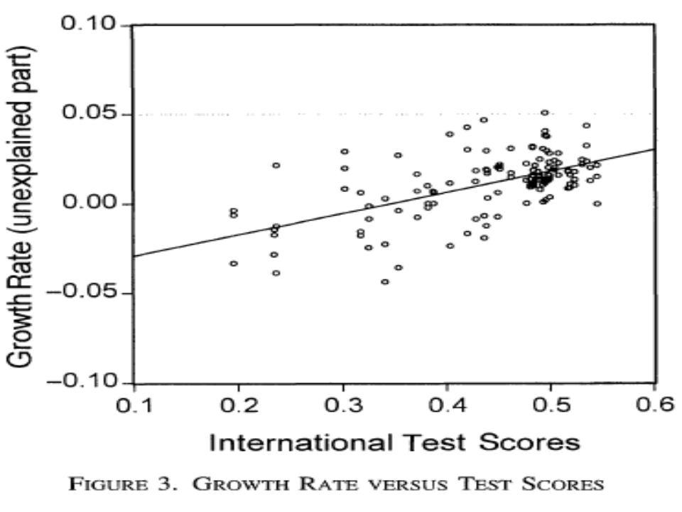 •Em outro trabalho recente, Heckman aponta que intervenções realizadas em idades precoces aumentam o QI das crianças durante seu ciclo de vida.