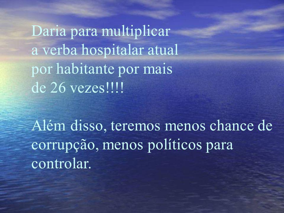 Já que o gasto público com saúde é de R$ 0,64 por habitante, veja o que a economia com os parlamentares pode proporcionar!!! (No Brasil, segundo o sin