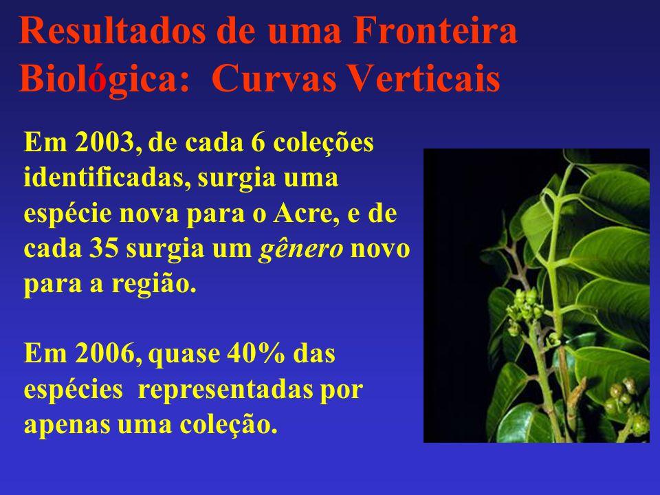 Resultados de uma Fronteira Biológica: Curvas Verticais Em 2003, de cada 6 coleções identificadas, surgia uma espécie nova para o Acre, e de cada 35 surgia um gênero novo para a região.