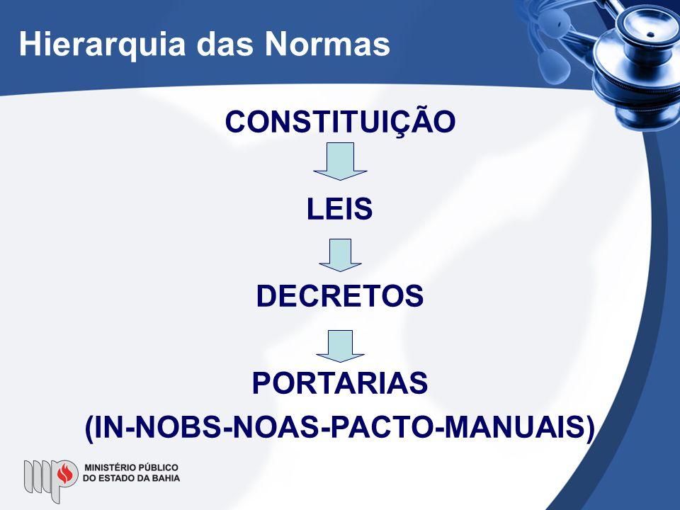 Hierarquia das Normas CONSTITUIÇÃO LEIS DECRETOS PORTARIAS (IN-NOBS-NOAS-PACTO-MANUAIS)