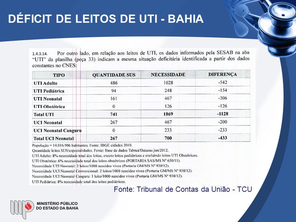 DÉFICIT DE LEITOS DE UTI - BAHIA Fonte: Tribunal de Contas da União - TCU