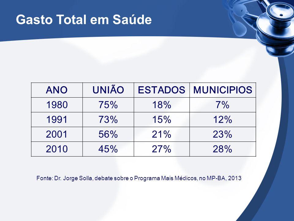 Gasto Total em Saúde ANOUNIÃOESTADOSMUNICIPIOS 198075%18%7% 199173%15%12% 200156%21%23% 201045%27%28% Fonte: Dr. Jorge Solla, debate sobre o Programa