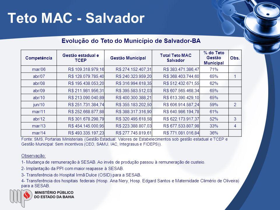 Teto MAC - Salvador Evolução do Teto do Município de Salvador-BA Competência Gestão estadual e TCEP Gestão Municipal Total Teto MAC Salvador % do Teto