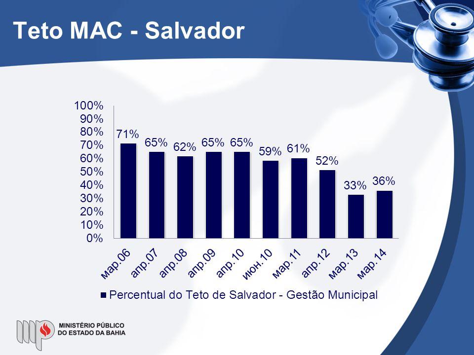 Teto MAC - Salvador