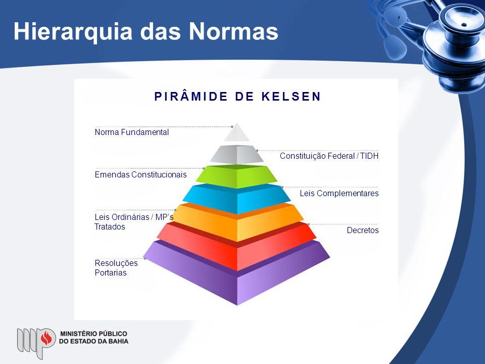 Hierarquia das Normas Norma Fundamental Emendas Constitucionais Leis Ordinárias / MP's Tratados Resoluções Portarias Constituição Federal / TIDH Leis