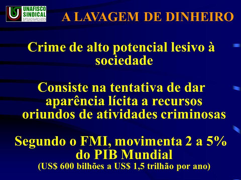 A LAVAGEM DE DINHEIRO Crime de alto potencial lesivo à sociedade Consiste na tentativa de dar aparência lícita a recursos oriundos de atividades criminosas Segundo o FMI, movimenta 2 a 5% do PIB Mundial (US$ 600 bilhões a US$ 1,5 trilhão por ano)