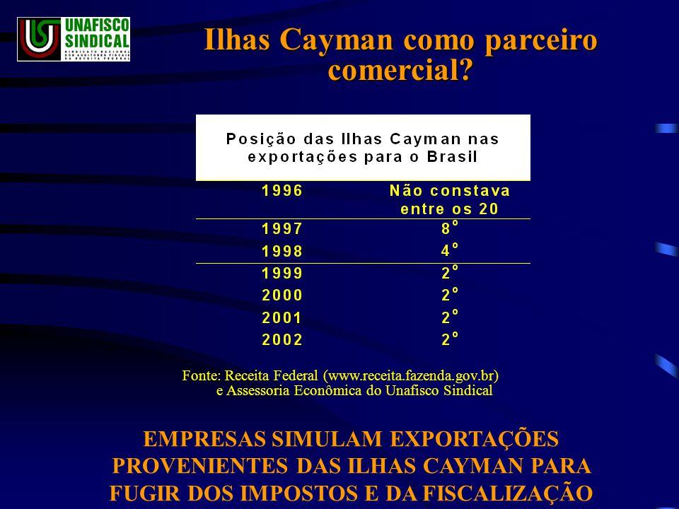Ilhas Cayman como parceiro comercial.
