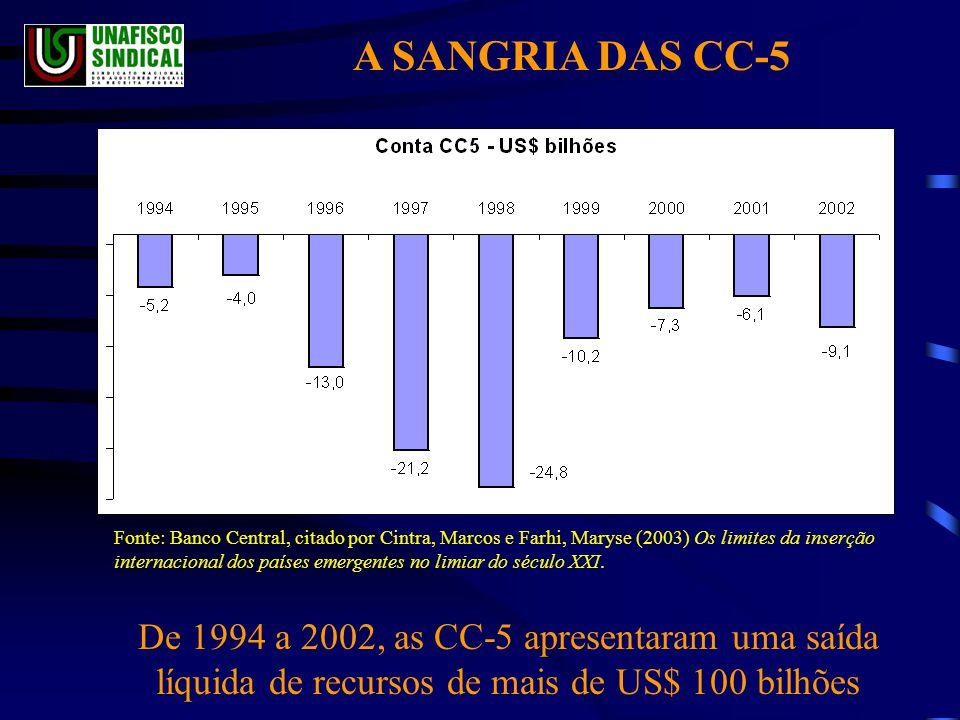 A SANGRIA DAS CC-5 Fonte: Banco Central, citado por Cintra, Marcos e Farhi, Maryse (2003) Os limites da inserção internacional dos países emergentes no limiar do século XXI.