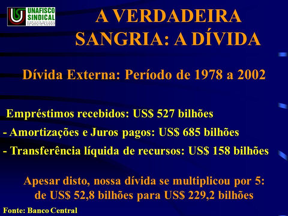 Dívida Externa: Período de 1978 a 2002 Empréstimos recebidos: US$ 527 bilhões - Amortizações e Juros pagos: US$ 685 bilhões - Transferência líquida de recursos: US$ 158 bilhões Apesar disto, nossa dívida se multiplicou por 5: de US$ 52,8 bilhões para US$ 229,2 bilhões Fonte: Banco Central