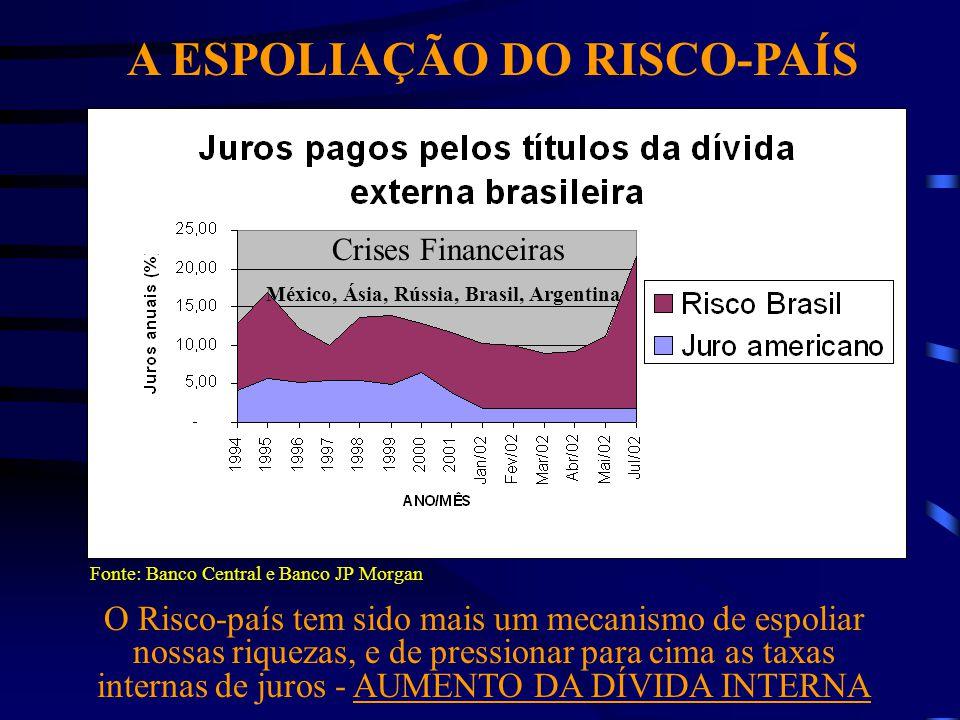 A ESPOLIAÇÃO DO RISCO-PAÍS Fonte: Banco Central e Banco JP Morgan O Risco-país tem sido mais um mecanismo de espoliar nossas riquezas, e de pressionar para cima as taxas internas de juros - AUMENTO DA DÍVIDA INTERNA Crises Financeiras México, Ásia, Rússia, Brasil, Argentina