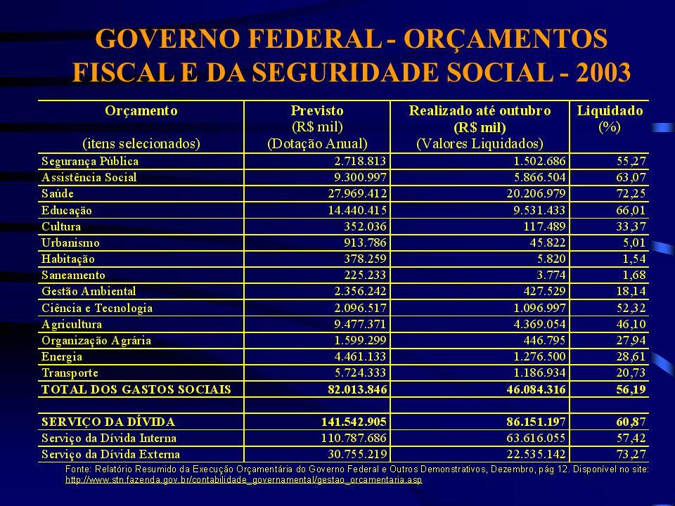 GOVERNO FEDERAL - ORÇAMENTOS FISCAL E DA SEGURIDADE SOCIAL - 2003